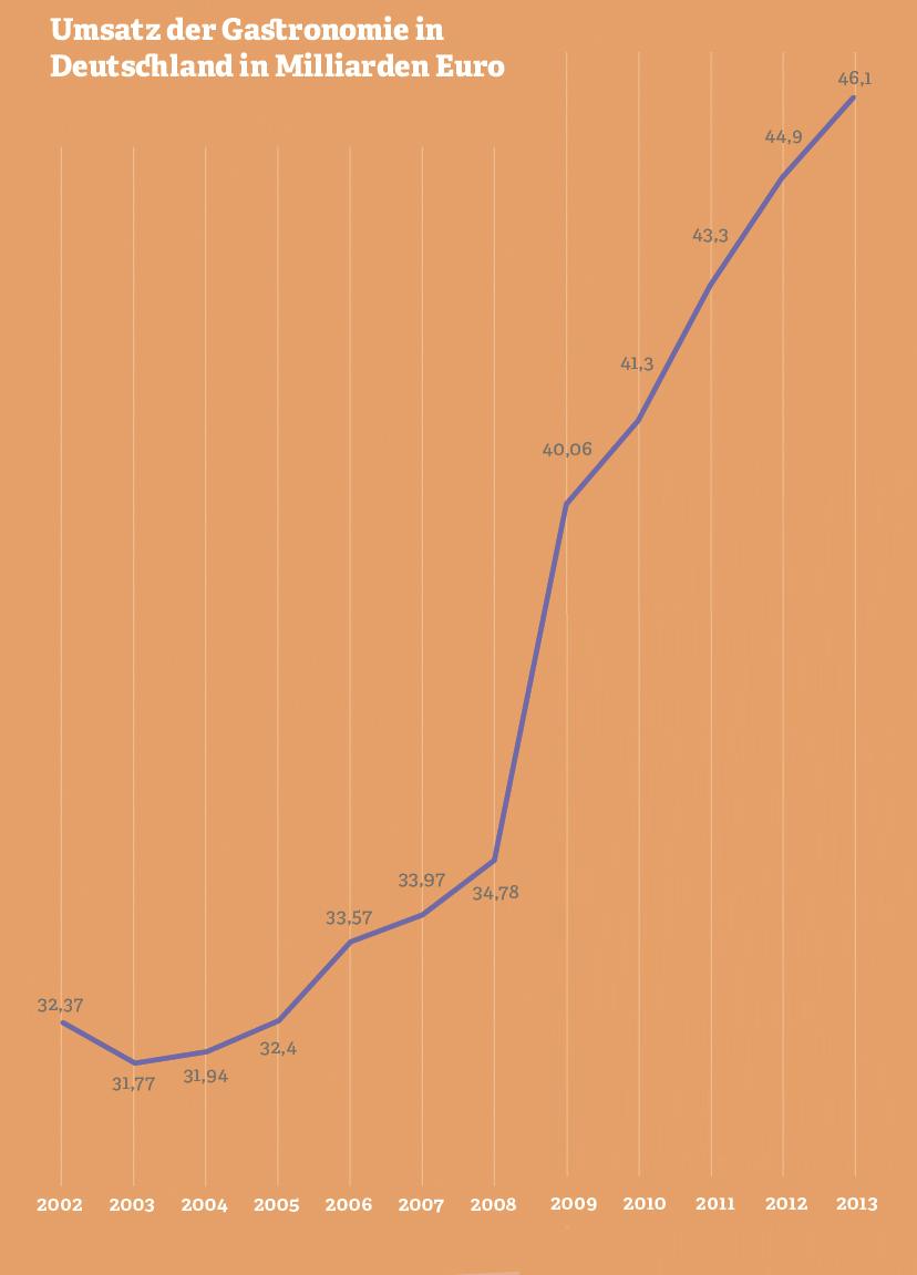 Grafik: Umsatz der Gastronomiebranche in Deutschland