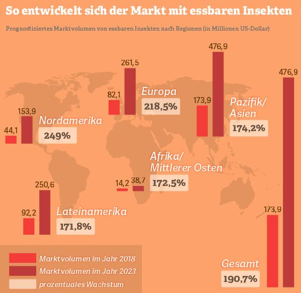 Grafik: Marktentwicklung für essbare Insekten
