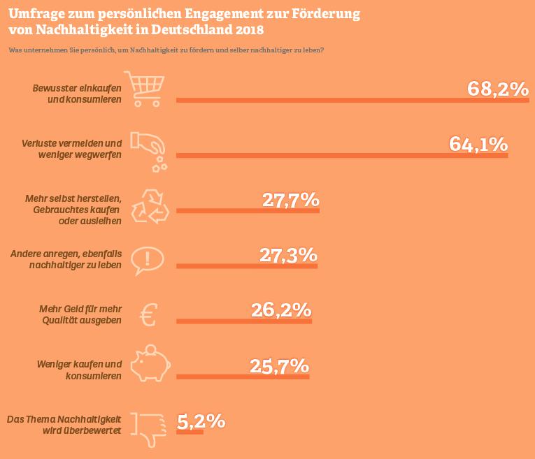 Grafik: Umfrage zum persönlichen Engagement zur Förderung von Nachhaltigkeit in Deutschland 2018