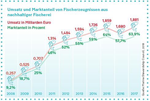 Grafik: Umsatz und Marktanteil von Fischerzeugnissen aus nachhaltiger Fischerei.