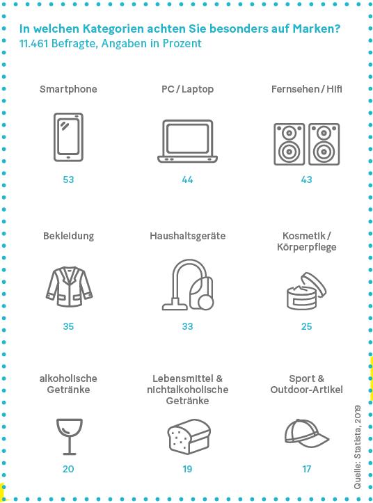 Grafik: In welchen Kategorien achten Sie besonders auf Marken?