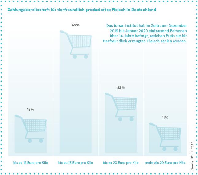 Grafik: Zahlungsbereitschaft für tierfreundlich produziertes Fleisch in Deutschland