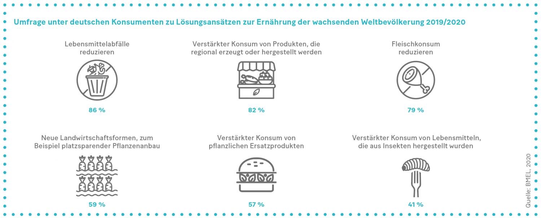 Grafik: Umfrage unter deutschen Konsumenten zu Lösungsansätzen zur Ernährung der wachsenden Weltbevölkerung 2019/2020